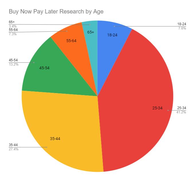 BNPL_by_age